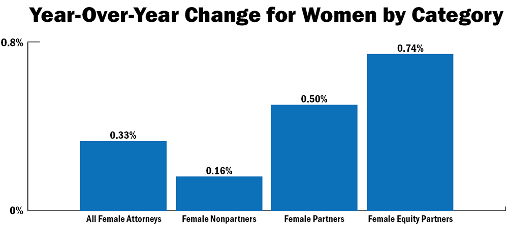 The Glass Ceiling Report