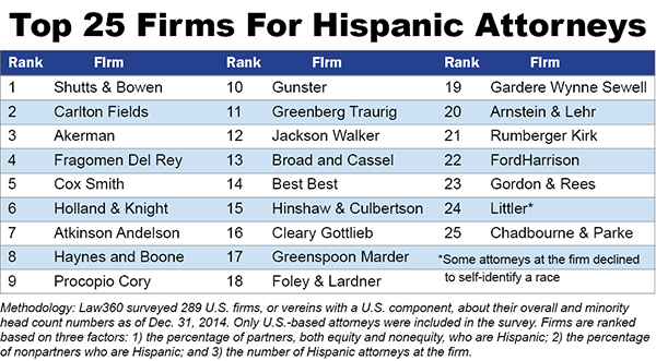 The 25 Best Law Firms For Hispanic Attorneys - Law360