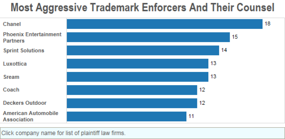 The Firms Filing The Most Trademark Cases - Law360