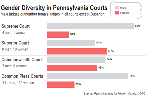 Email Scandal Shows Diversity Sorely Lacking In Pa  Courts