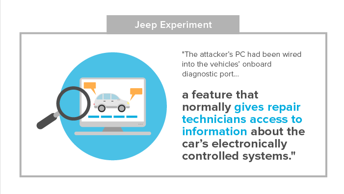 Hacking Vulnerabilities Of The Internet-Connected Car - Law360