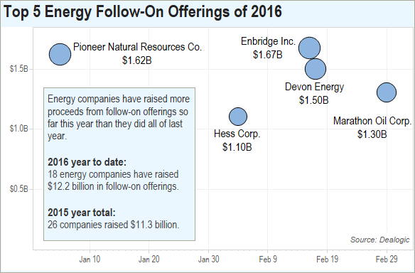 Beaten Energy Sector Boosts Liquidity Through Follow-Ons