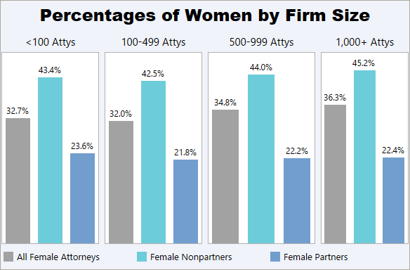 The Glass Ceiling Report - Law360