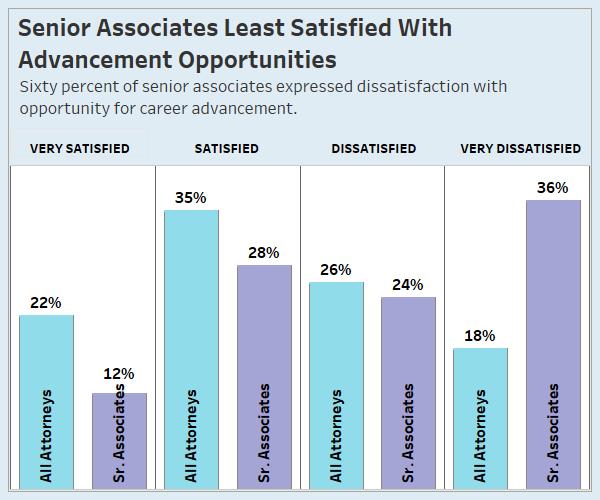 Why Senior Associates Hate Their Jobs - Law360
