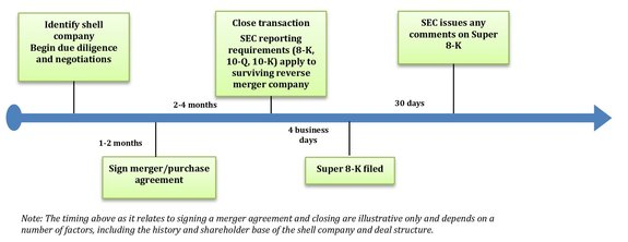 A Look At Market Trends In Reverse Mergers Law360