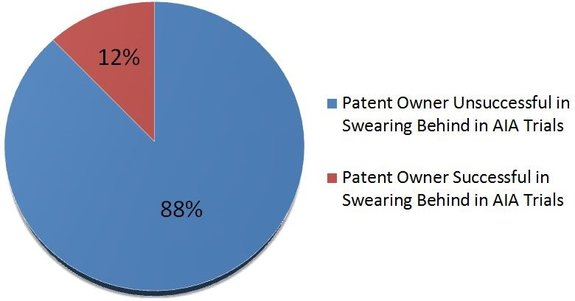 Antedating prior art and patents