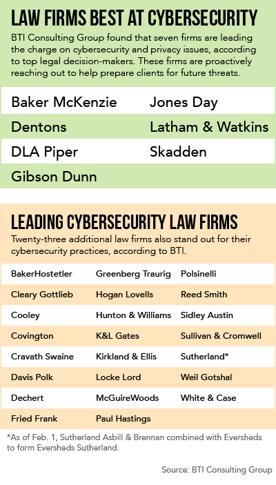 7 Firms Stand Out As Best At Cybersecurity Gcs Say Law360