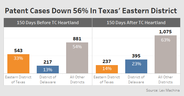 TC Heartland Won\'t End EDTX\'s Influence Over Patent Law - Law360
