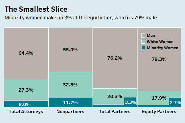 Law360's Glass Ceiling Report, By The Numbers - Law360