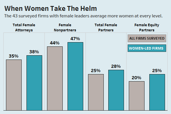 In Fact, The Glass Ceiling Report Found That The 43 Firms With Women In A  Leadership Role Averaged A Better Representation Of Female Attorneys Across  The ...