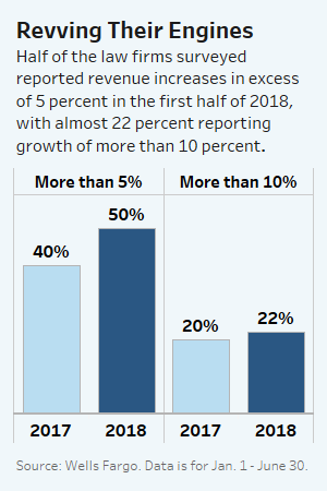 ... excess of 5 percent, with almost 22 percent reporting growth of more  than 10 percent. The largest and most profitable law firms saw the biggest  gains, ...