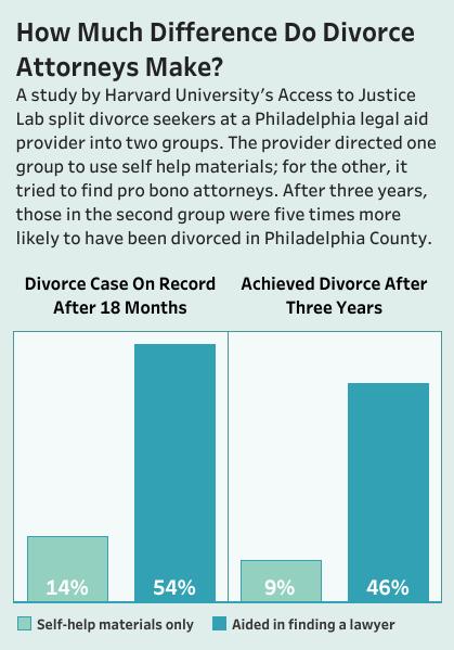 will county illinois self help divorce
